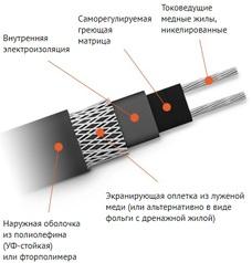 Саморегулирующийся кабель TSD Domestic TSD-15F